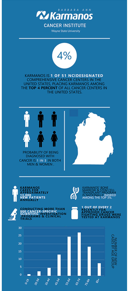 Karmanos Cancer Institute graphic